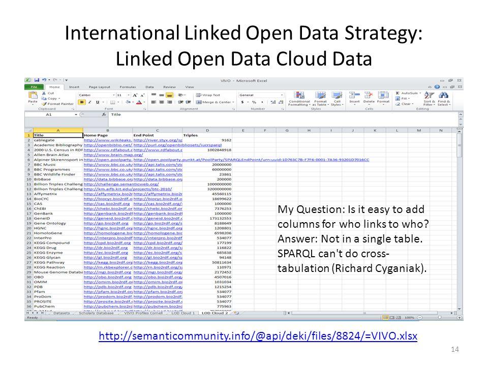 International Linked Open Data Strategy: Linked Open Data Cloud Data