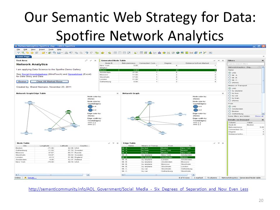 Our Semantic Web Strategy for Data: Spotfire Network Analytics