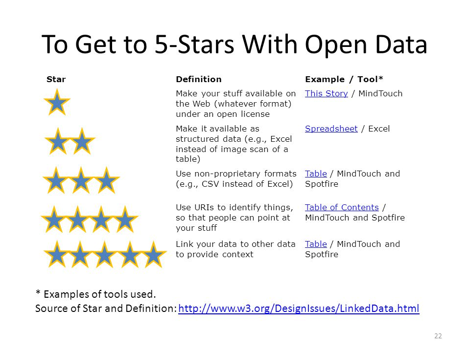 To Get to 5-Stars With Open Data