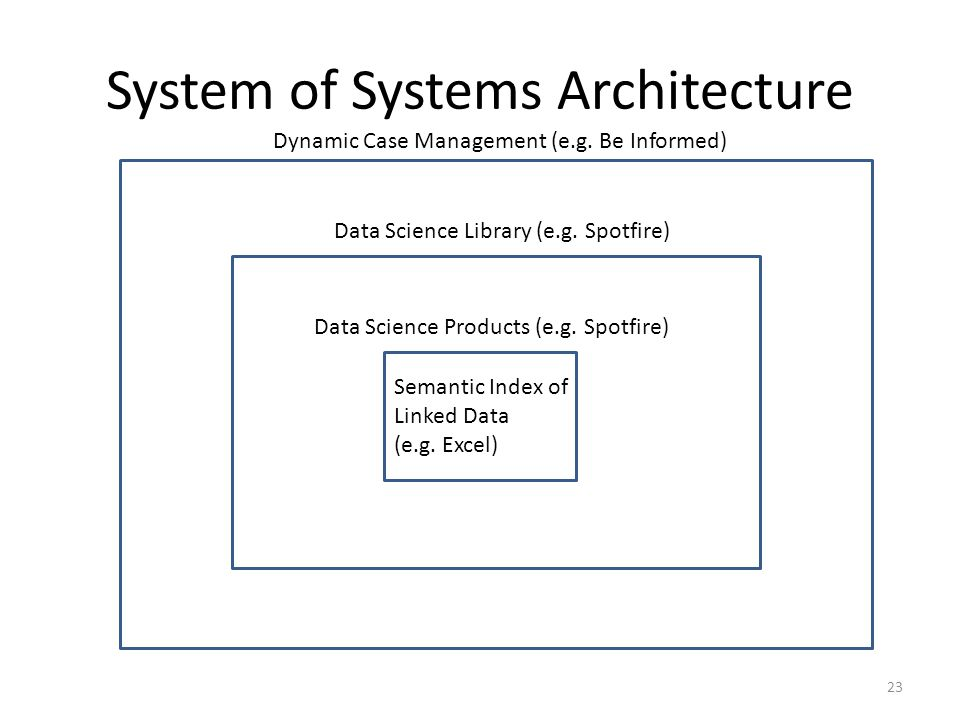 System of Systems Architecture