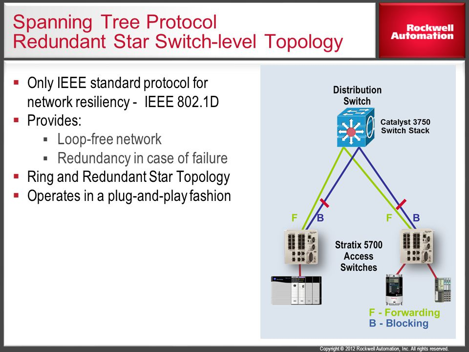 Spanning Tree Protocol Redundant Star Switch-level Topology
