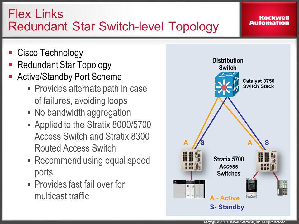 Flex Links Redundant Star Switch-level Topology
