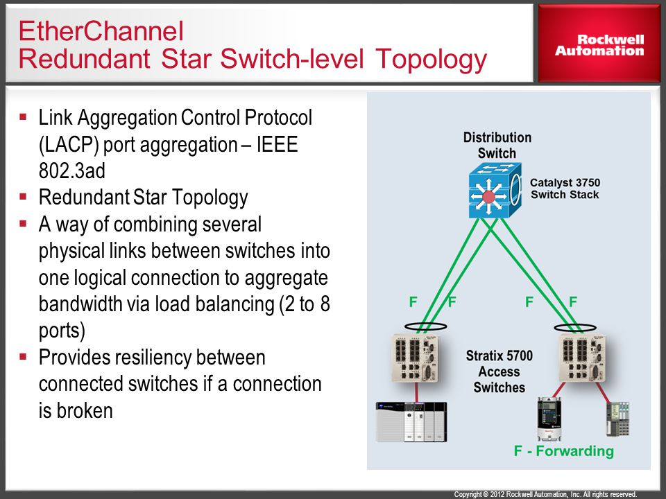 EtherChannel Redundant Star Switch-level Topology