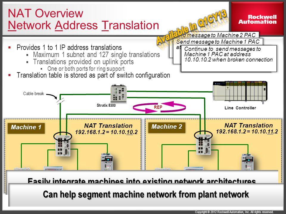 NAT Overview Network Address Translation