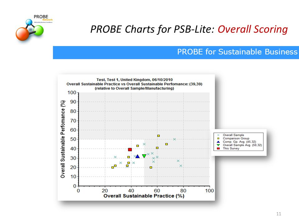 PROBE Charts for PSB-Lite: Overall Scoring