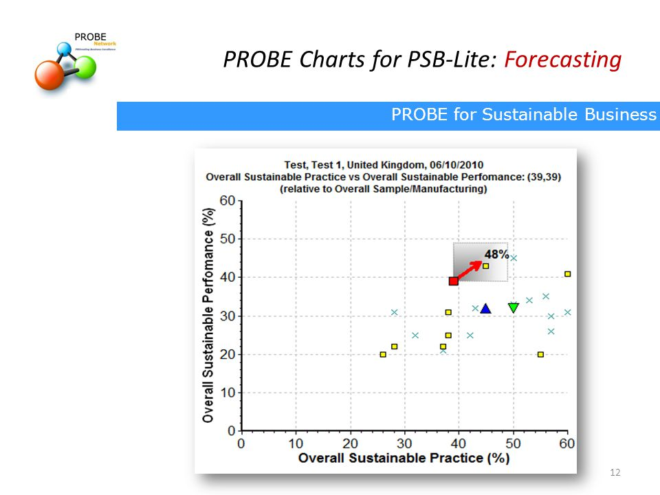 PROBE Charts for PSB-Lite: Forecasting