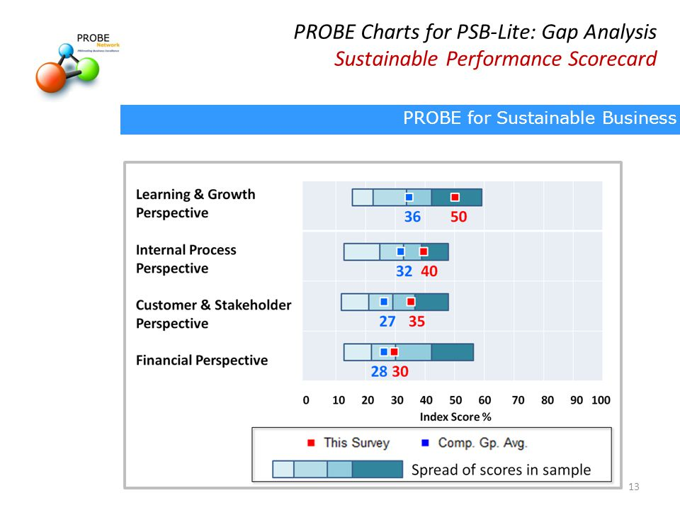 PROBE Charts for PSB-Lite: Gap Analysis