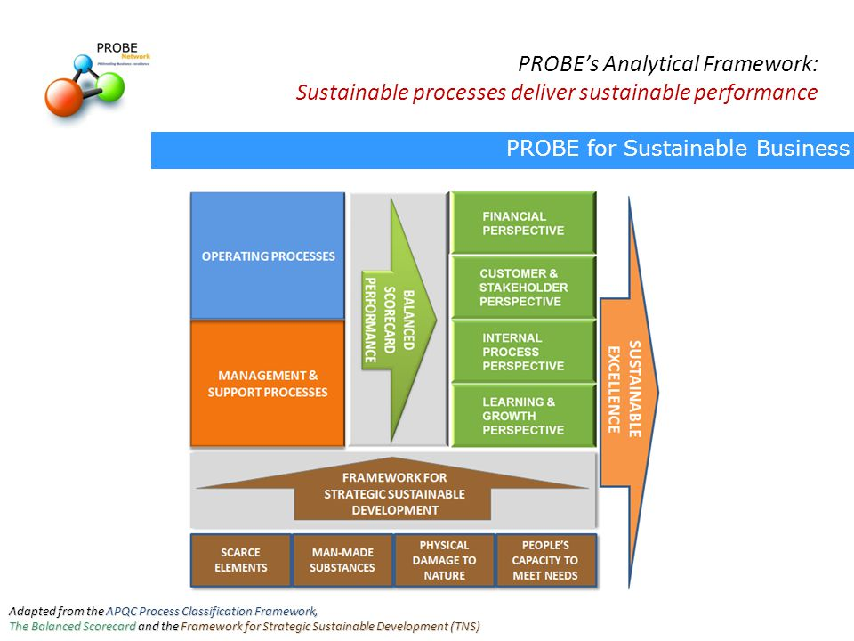 PROBE's Analytical Framework: