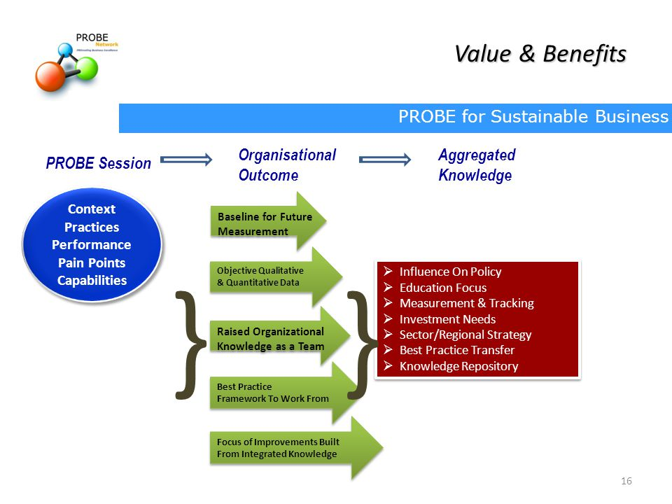 } Value & Benefits PROBE Session Organisational Outcome Aggregated