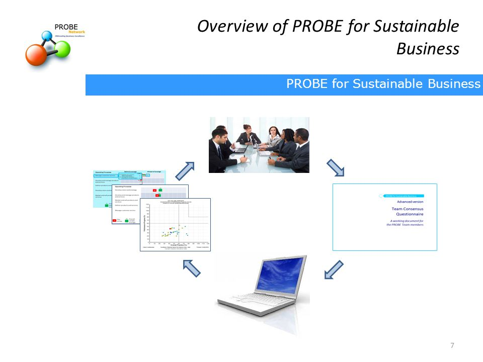 Overview of PROBE for Sustainable Business