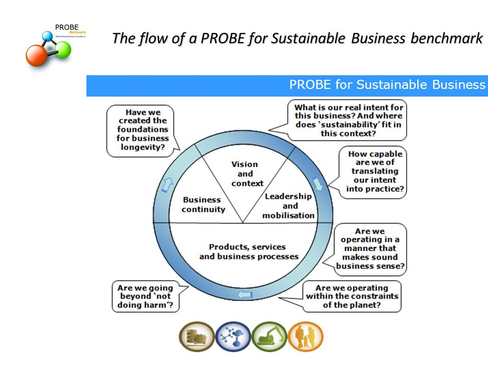 The flow of a PROBE for Sustainable Business benchmark