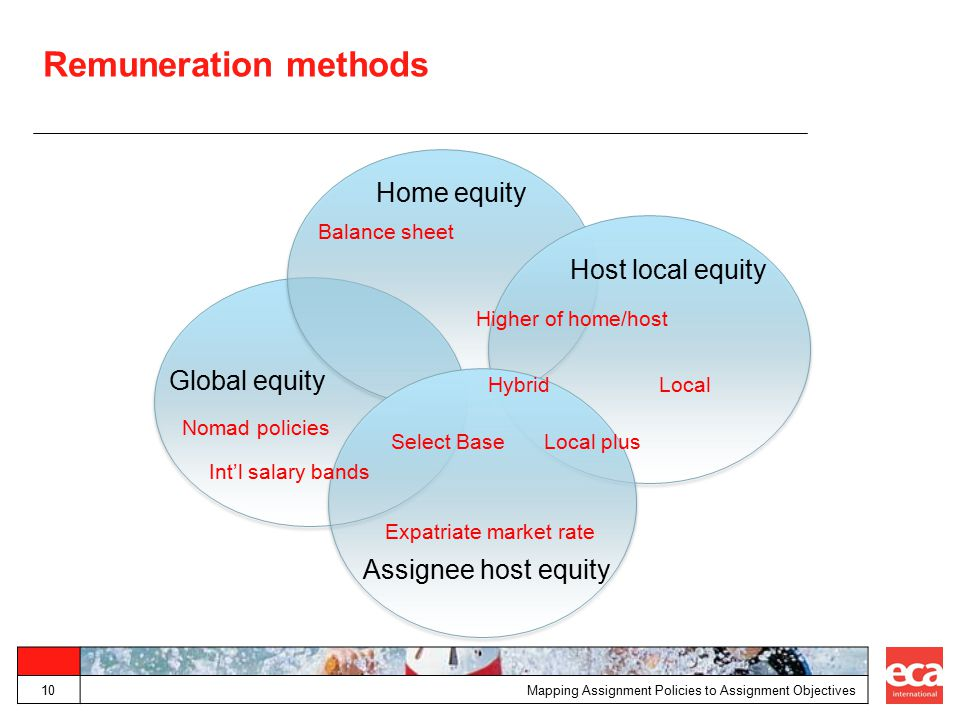 Remuneration methods Home equity Host local equity Global equity