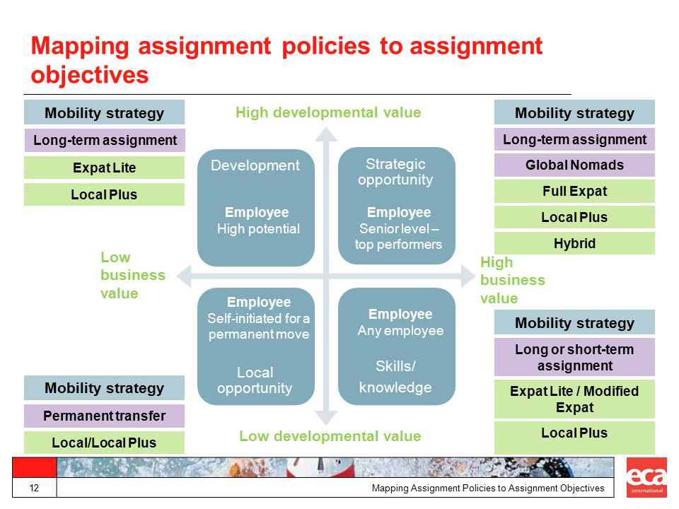 Mapping assignment policies to assignment objectives