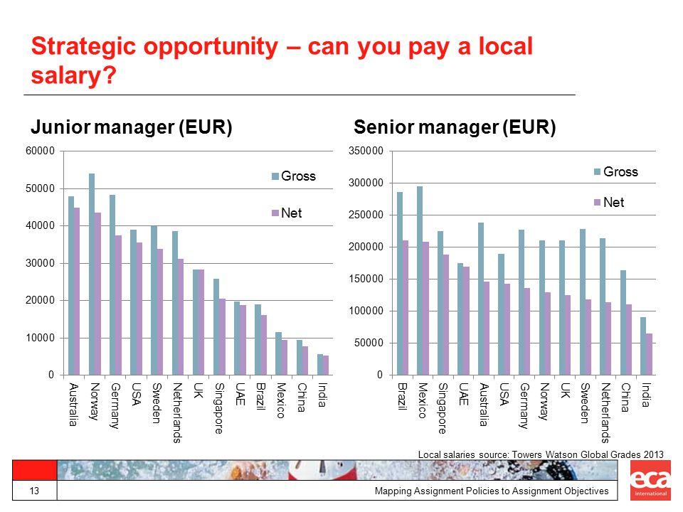 Strategic opportunity – can you pay a local salary