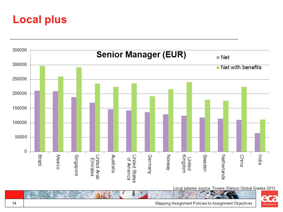 Local plus Local salaries source: Towers Watson Global Grades 2013