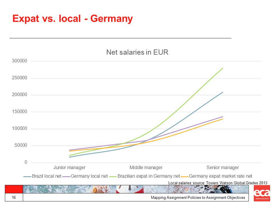 Expat vs. local - Germany