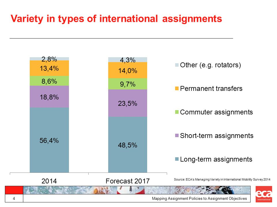Variety in types of international assignments