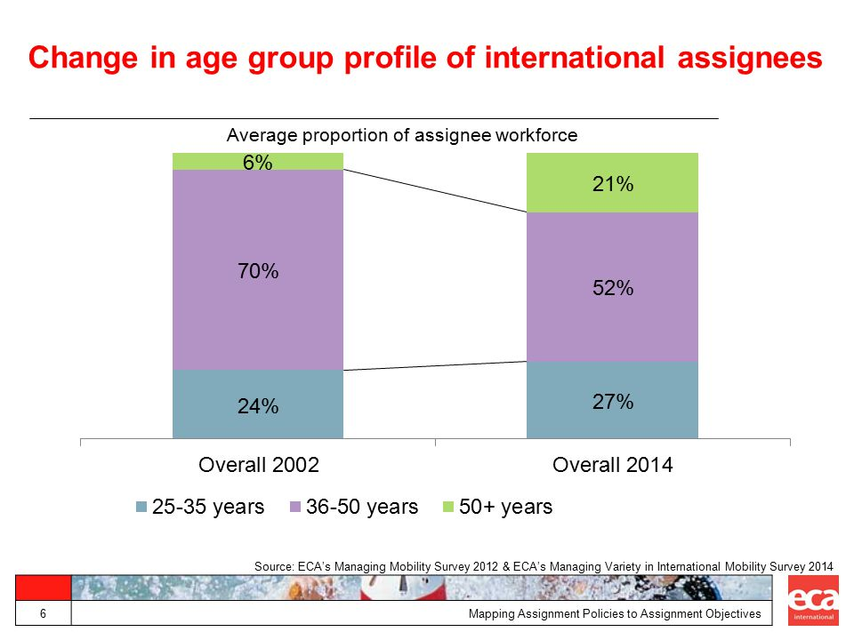 Change in age group profile of international assignees