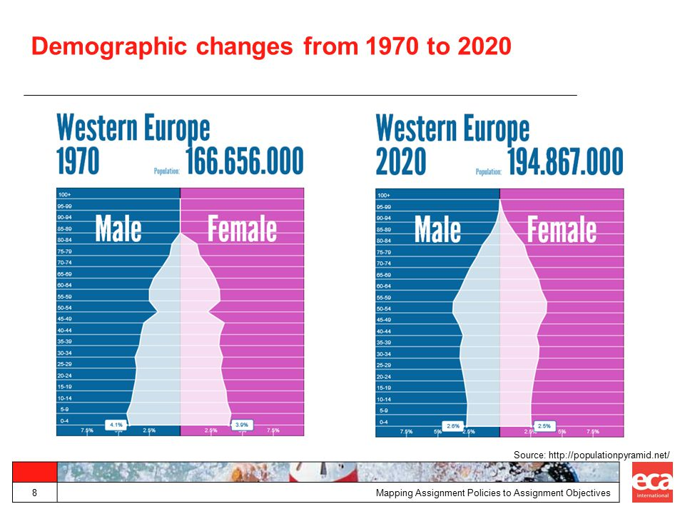 Demographic changes from 1970 to 2020