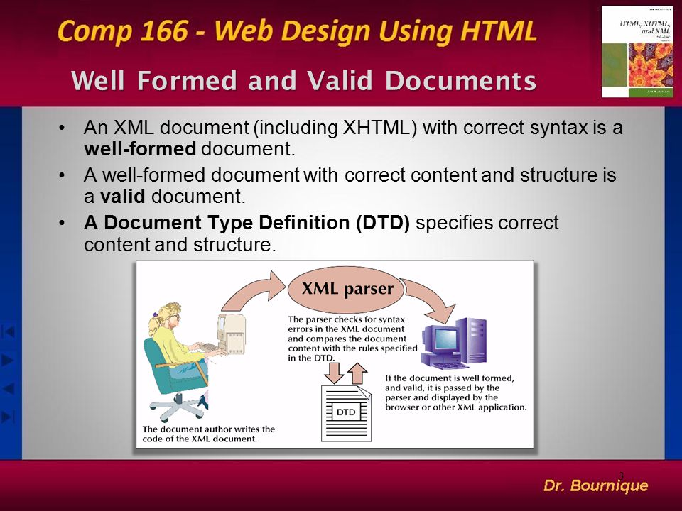 Well Formed and Valid Documents