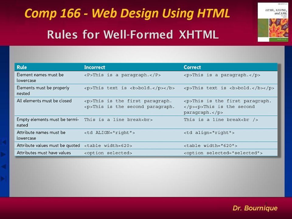 Rules for Well-Formed XHTML