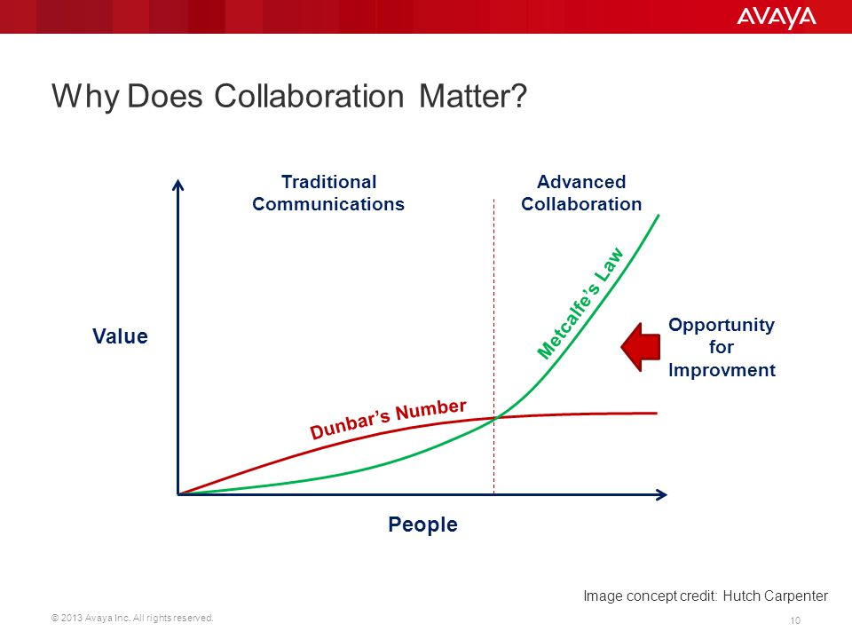 Why Does Collaboration Matter