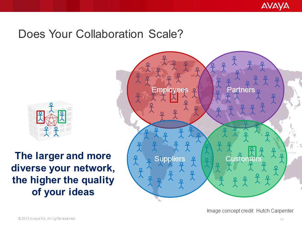Does Your Collaboration Scale