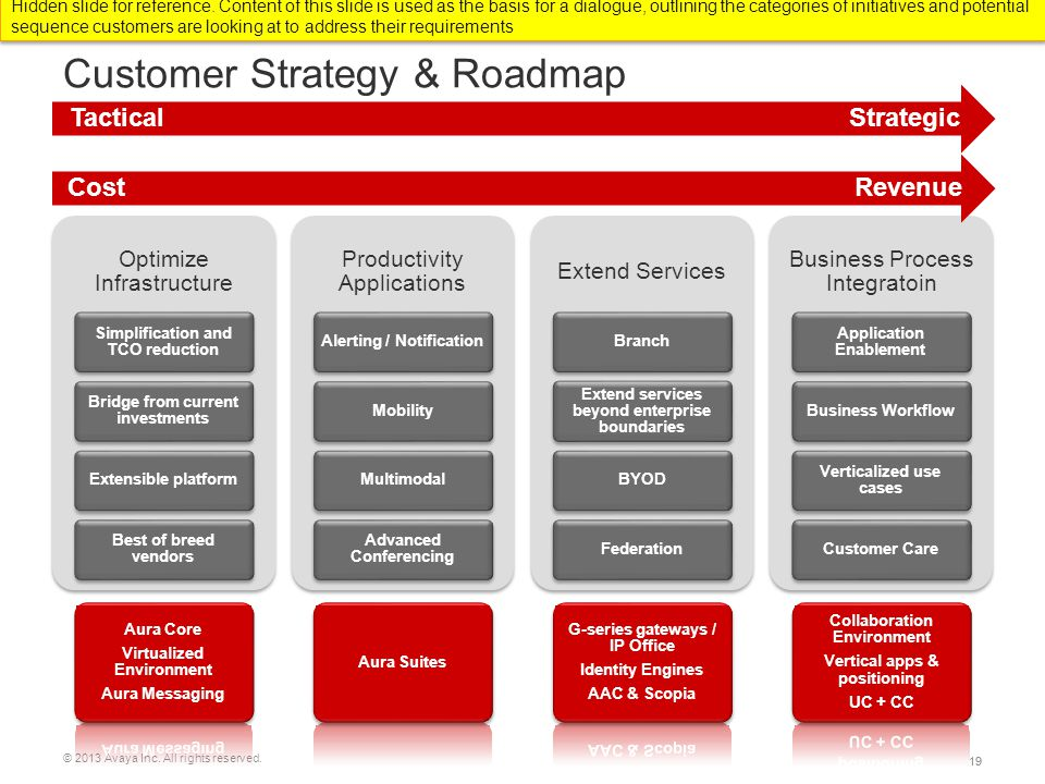 Customer Strategy & Roadmap