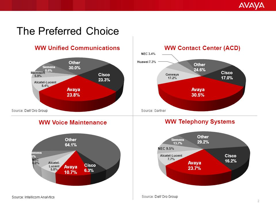The Preferred Choice Avaya 23.8% Avaya 30.5%