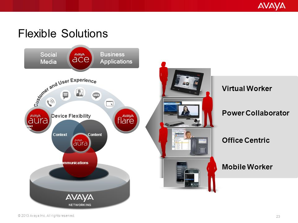 Flexible Solutions Applications, Integration and Enablement