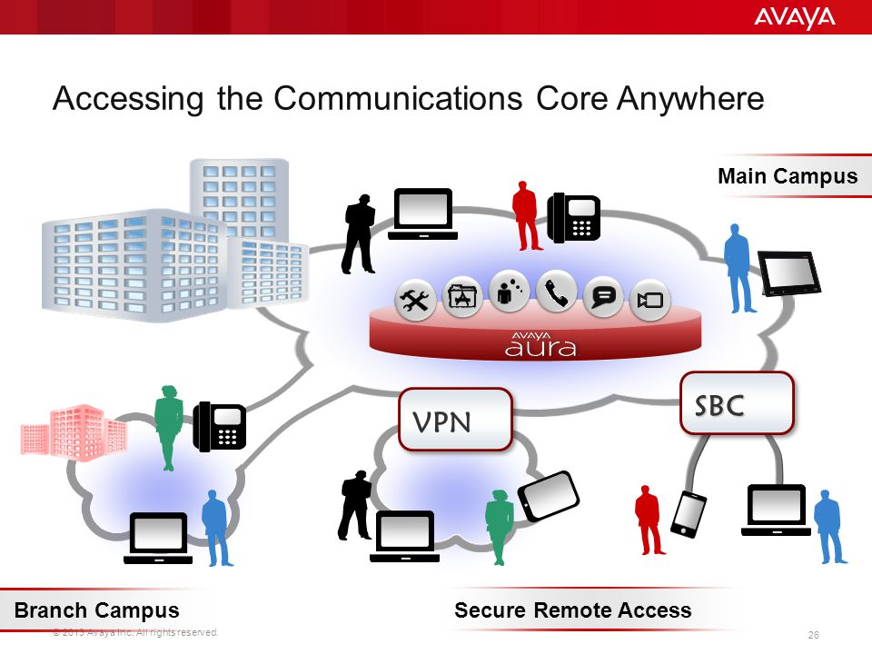 Accessing the Communications Core Anywhere