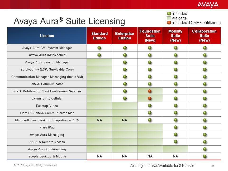 Avaya Aura® Suite Licensing
