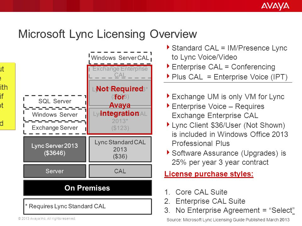 Microsoft Lync Licensing Overview