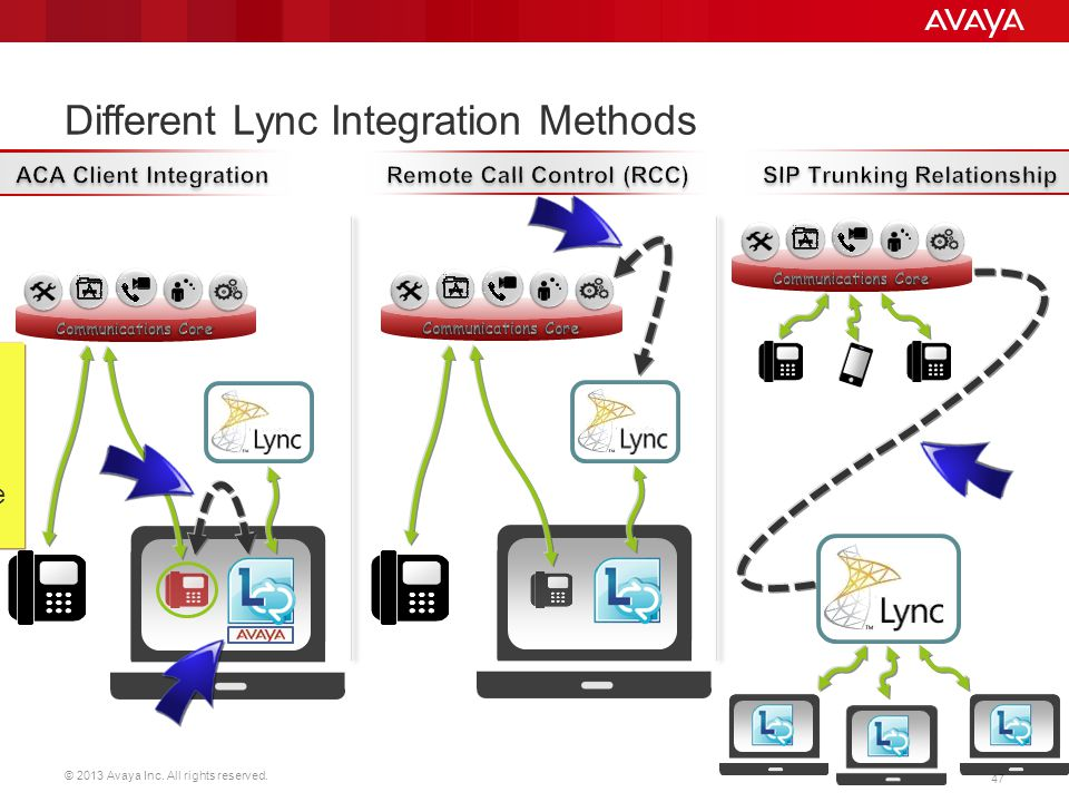 Different Lync Integration Methods