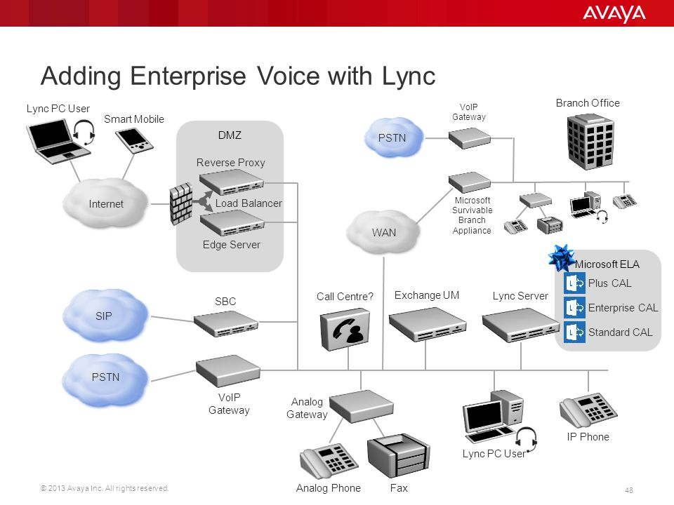 Adding Enterprise Voice with Lync