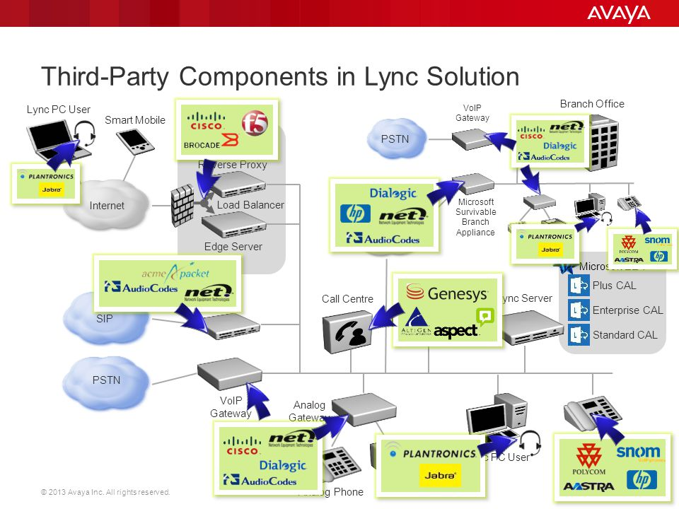 Third-Party Components in Lync Solution