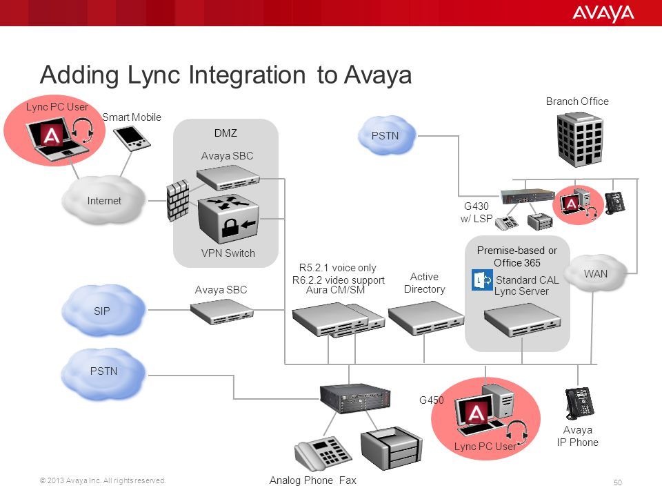 Adding Lync Integration to Avaya
