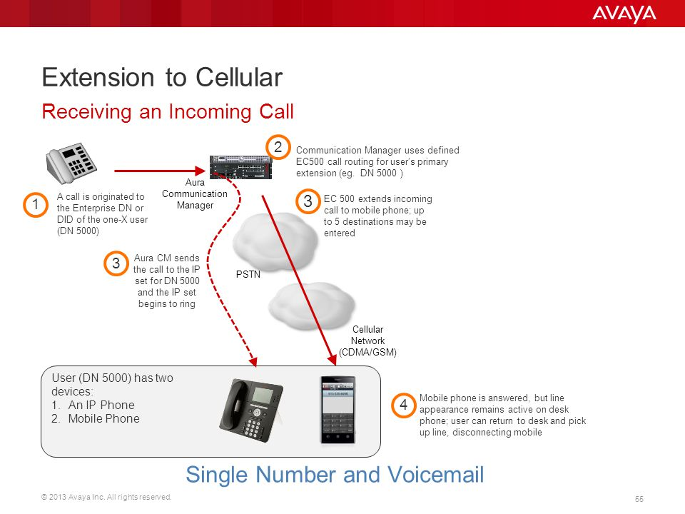 Extension to Cellular Single Number and Voicemail