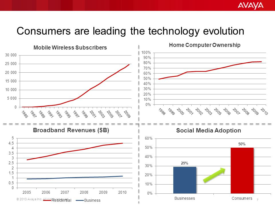 Consumers are leading the technology evolution