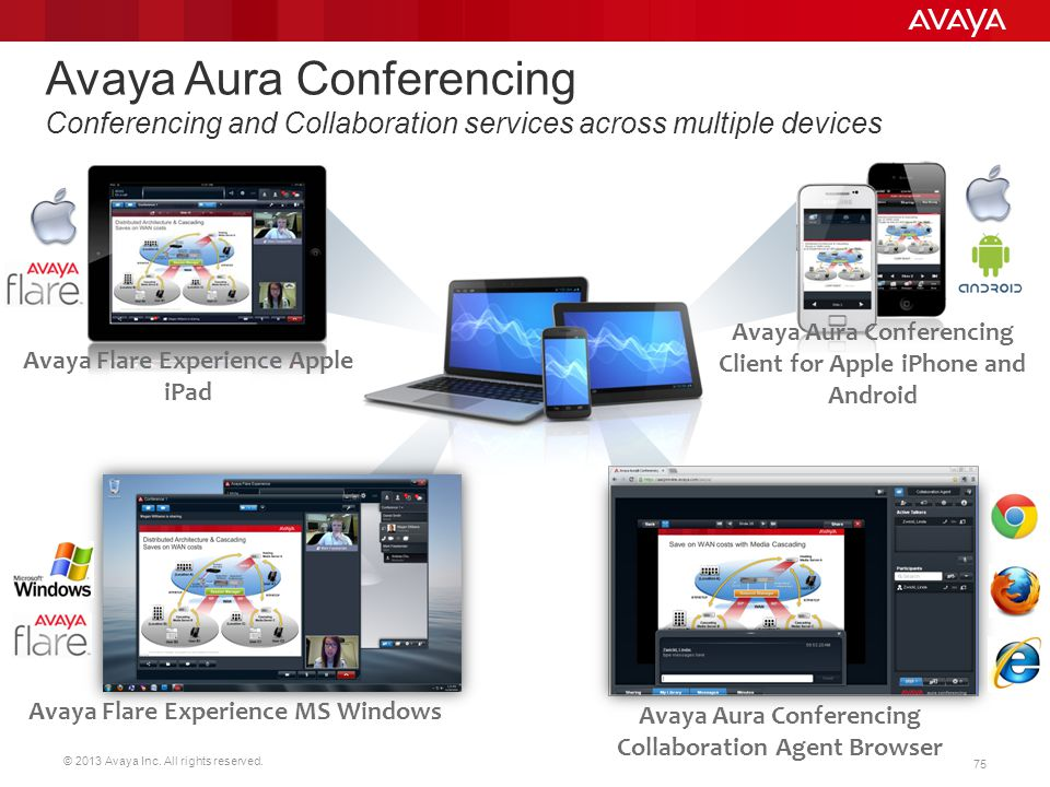 Avaya Aura Conferencing Conferencing and Collaboration services across multiple devices