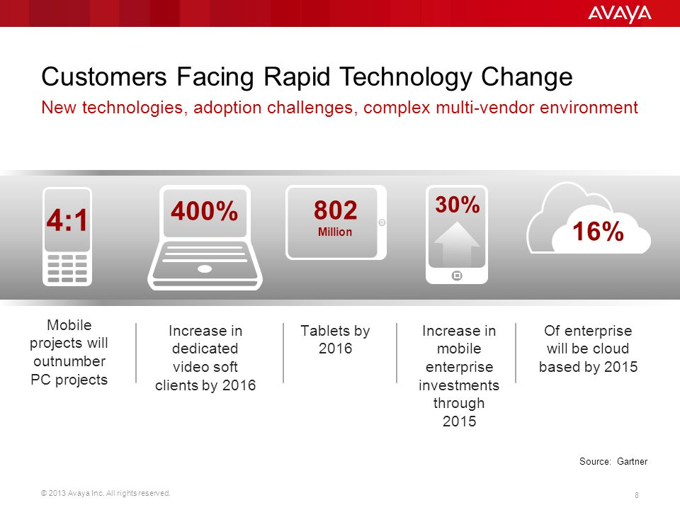 Customers Facing Rapid Technology Change