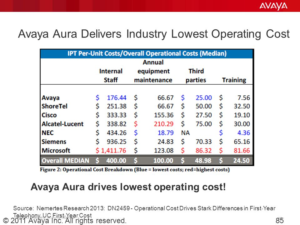 Avaya Aura Delivers Industry Lowest Operating Cost