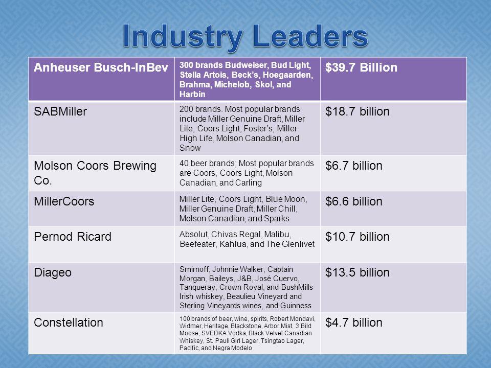 Industry Leaders Anheuser Busch-InBev $39.7 Billion SABMiller