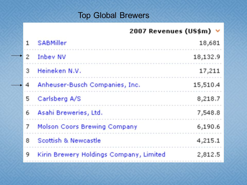 Top Global Brewers