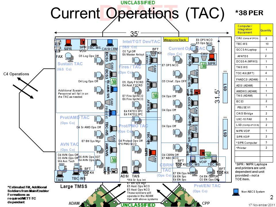 Current Operations (TAC)