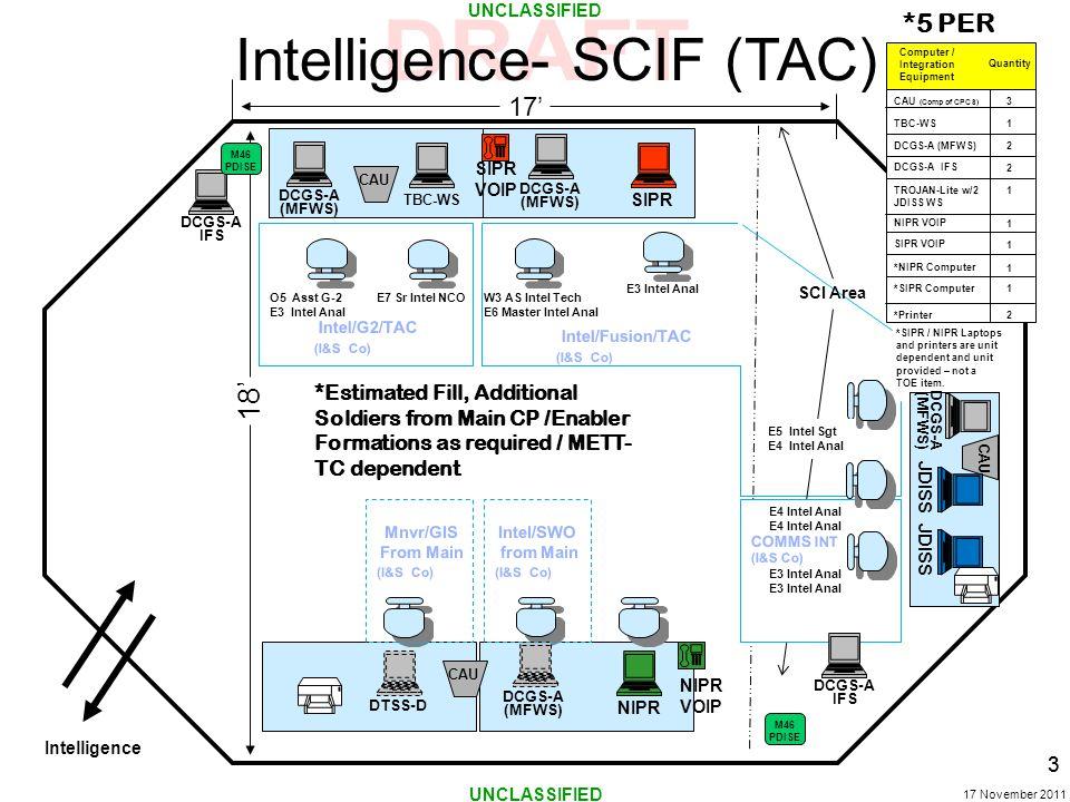 Intelligence- SCIF (TAC)