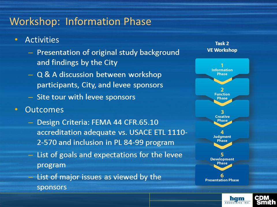 Workshop: Information Phase