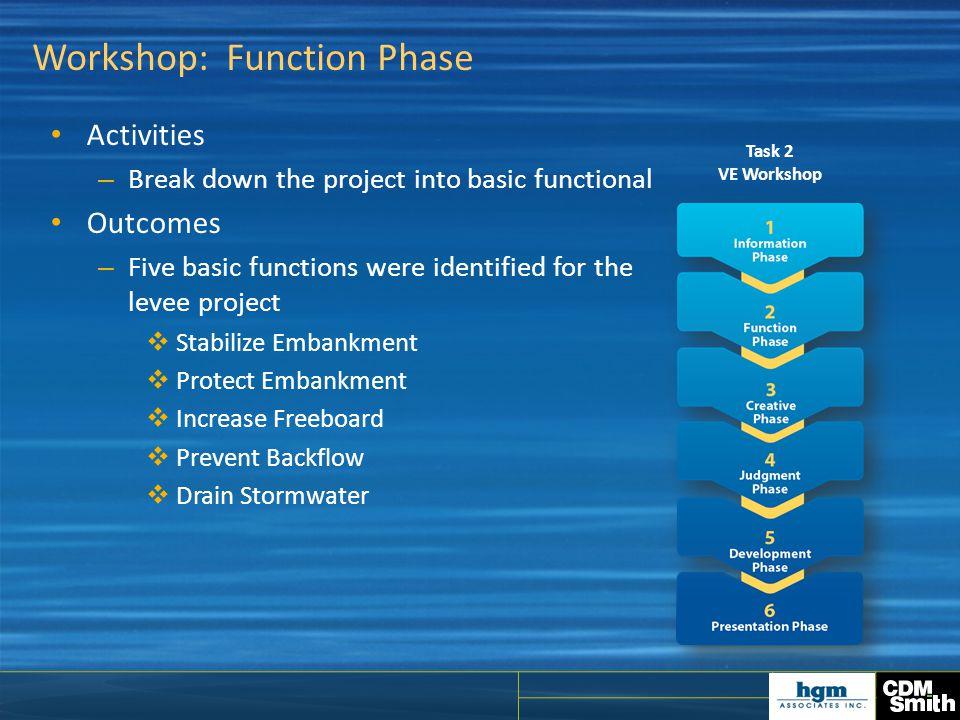 Workshop: Function Phase
