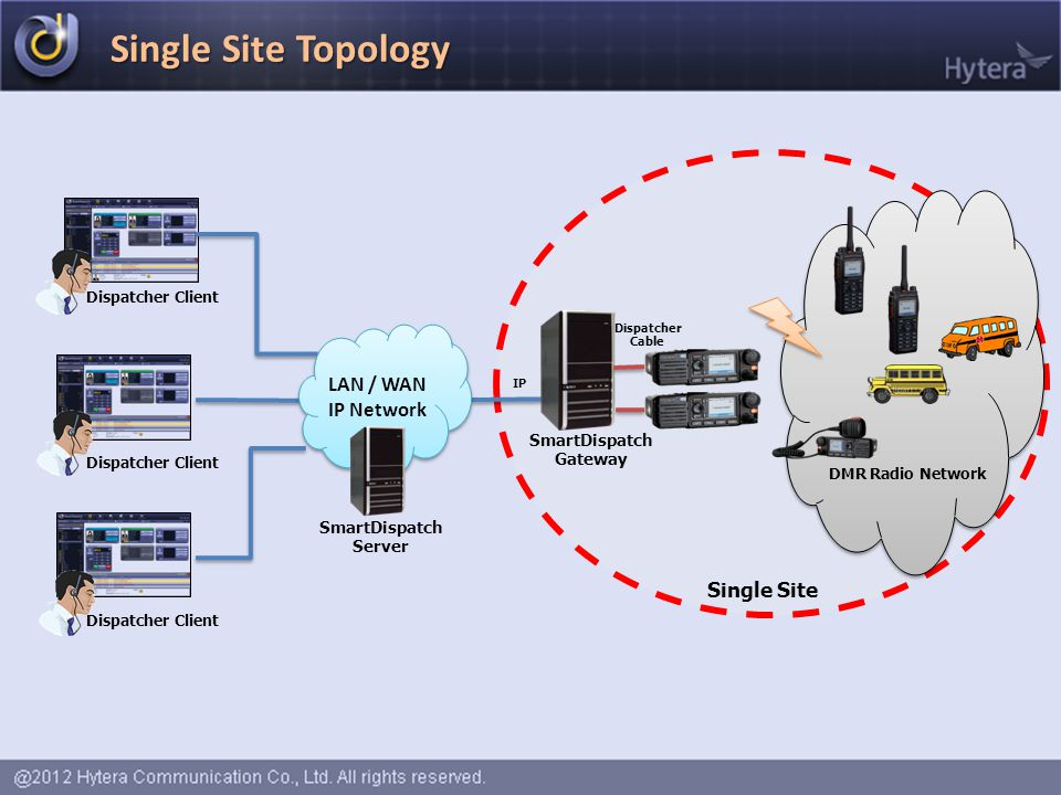 Single Site Topology LAN / WAN IP Network Single Site SmartDispatch