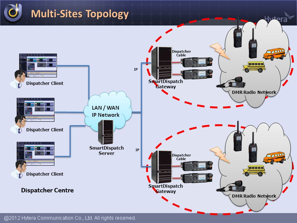 Multi-Sites Topology LAN / WAN IP Network Dispatcher Centre